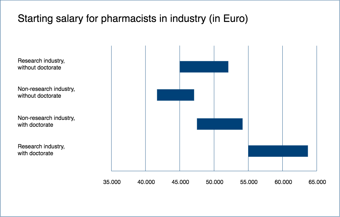 Starting salary for pharmacists in industry (in Euro)