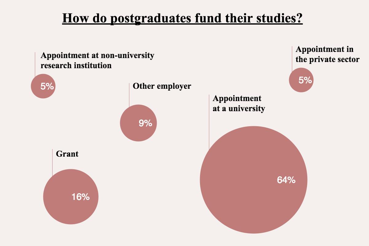 How do postgraduates fund their studies?